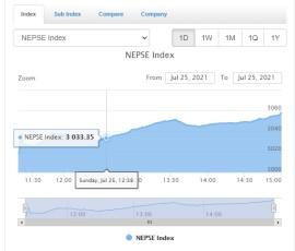 आइतबार शेयर बजार ५४.३१ अंकले बढ्यो, १४ अर्ब ३० करोड रुपैयाँ बराबरको कारोबार
